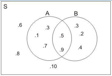 Diagram venn quipper school diberikan s 1 2 3 4 5 6 7 8 9 10 a1 3 5 7 9 b2 3 4 5 9 diagram venn yang menggambarkan himpunan di atas adalah ccuart Gallery