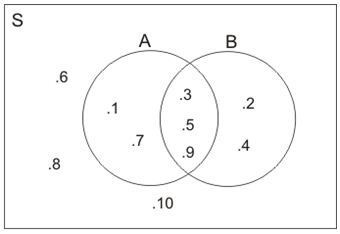 Diagram venn quipper school diagram venn yang menggambarkan himpunan di atas adalah ini hanya satu dari 121230 soal yang disediakan oleh quipper school ccuart Gallery