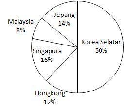 Menyajikan data dalam bentuk diagram lingkaran quipper school gambar diagram lingkaran yang memperlihatkan data di atas adalah ccuart Gallery
