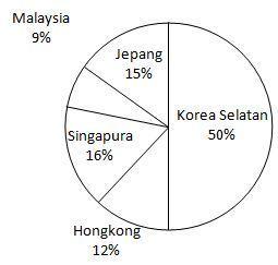 Menyajikan data dalam bentuk diagram lingkaran quipper school gambar diagram lingkaran yang memperlihatkan data di atas adalah ccuart Images
